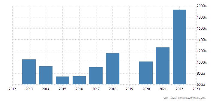 israel exports brazil