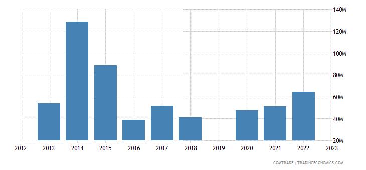 israel exports bulgaria