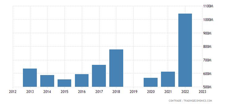 israel exports canada