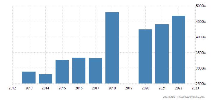 israel exports china