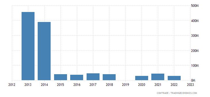 israel exports costa rica