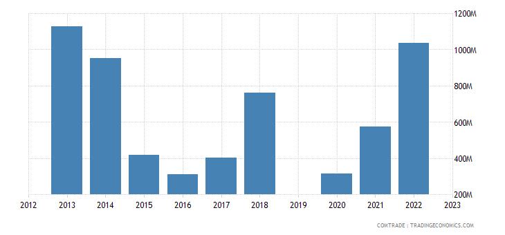 israel exports cyprus