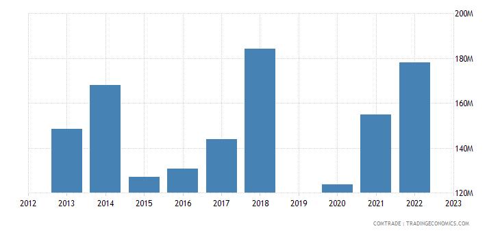 israel exports czech republic