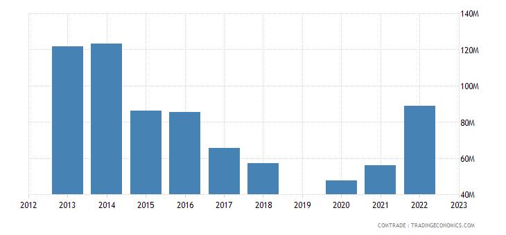 israel exports finland