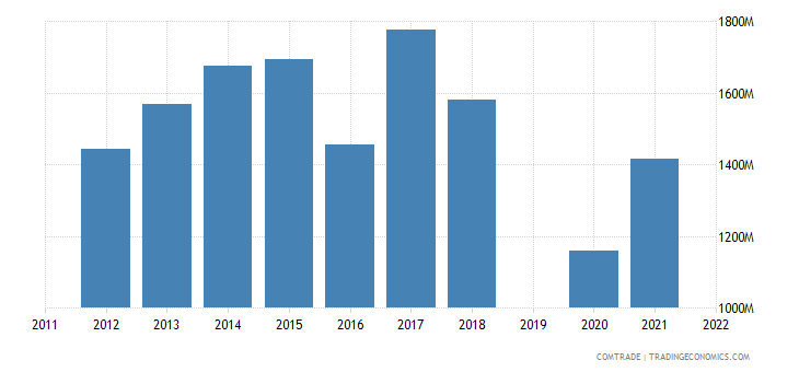 israel exports france