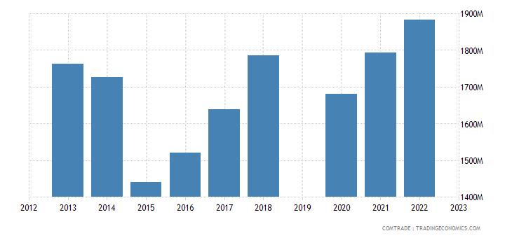 israel exports germany