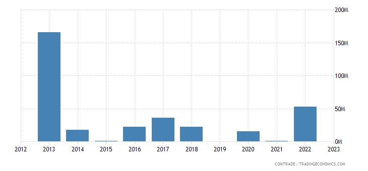 israel exports gibraltar