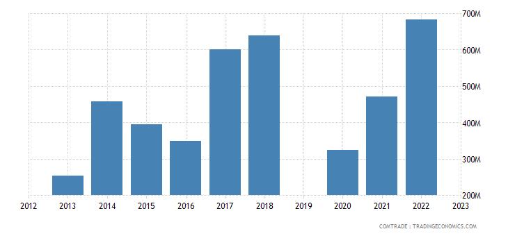 israel exports greece