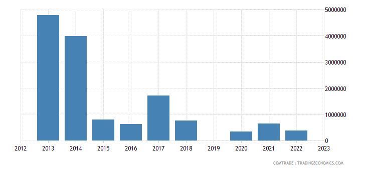 israel exports haiti