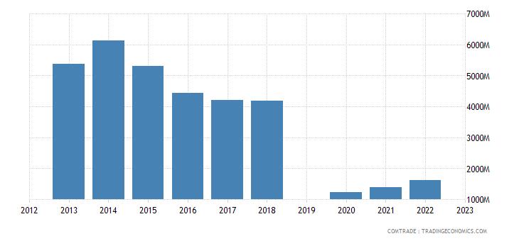israel exports hong kong