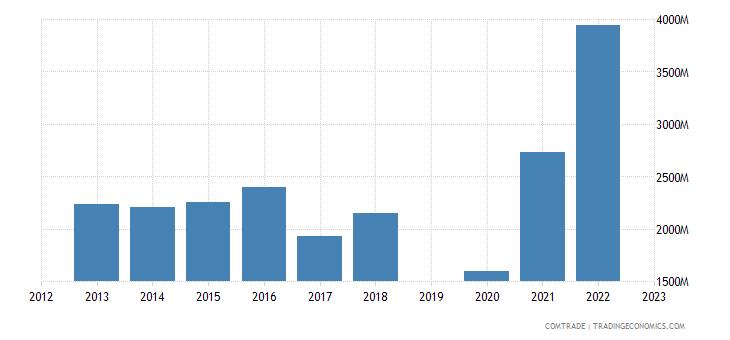 israel exports india