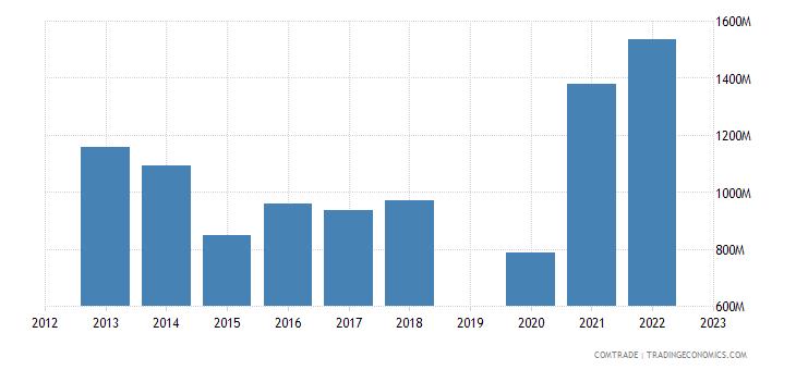 israel exports italy