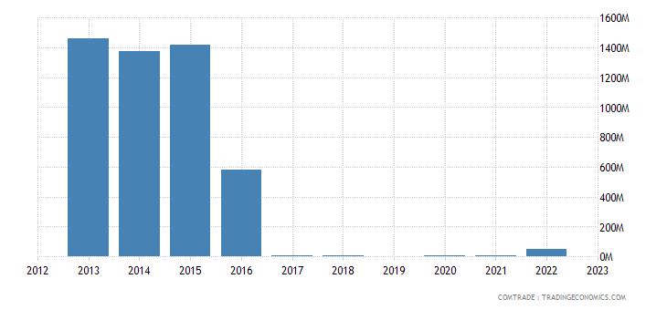 israel exports malaysia
