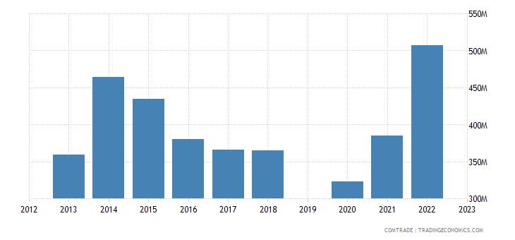 israel exports mexico