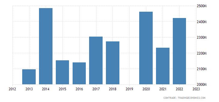 israel exports netherlands