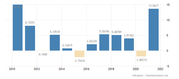 israel exports of goods and services annual percent growth wb data