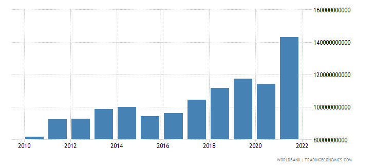 israel exports of goods and services bop us dollar wb data