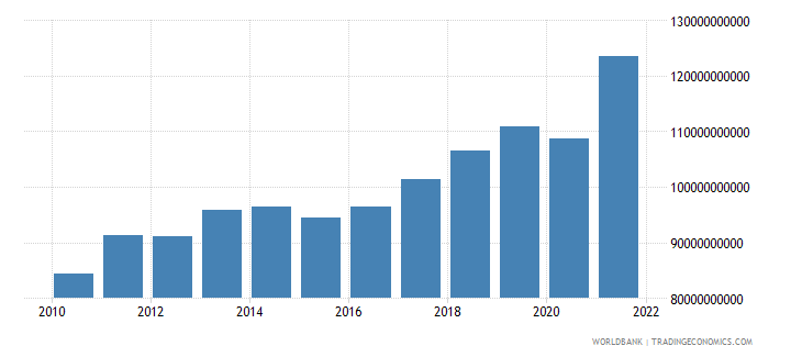 israel exports of goods and services constant 2000 us dollar wb data