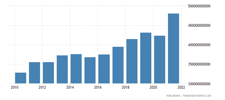 israel exports of goods and services constant lcu wb data