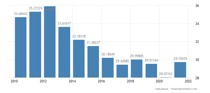 israel exports of goods and services percent of gdp wb data