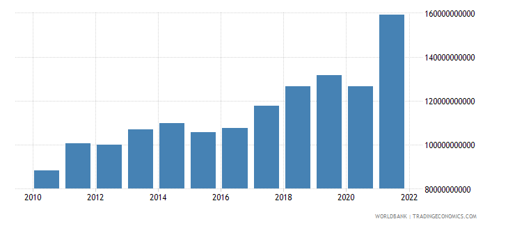 israel exports of goods services and income bop us dollar wb data