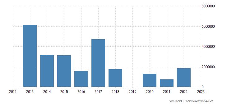 israel exports papua new guinea