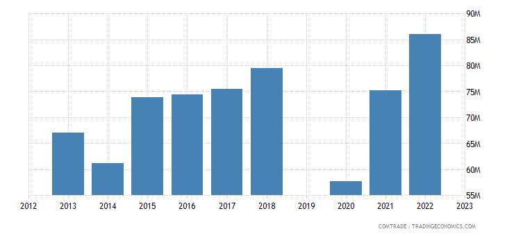 israel exports peru