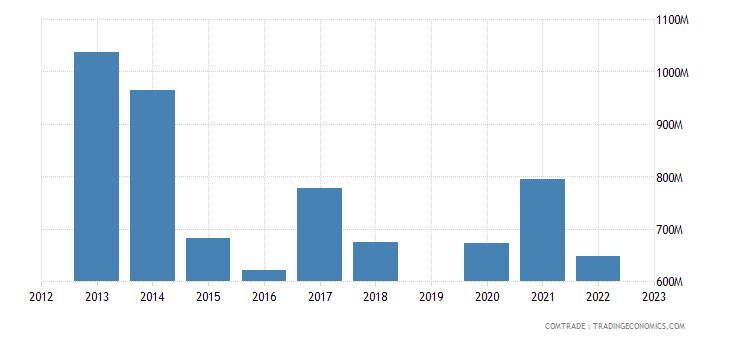 israel exports russia