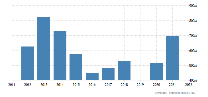 israel exports singapore