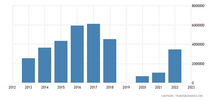 israel exports slovenia aluminum