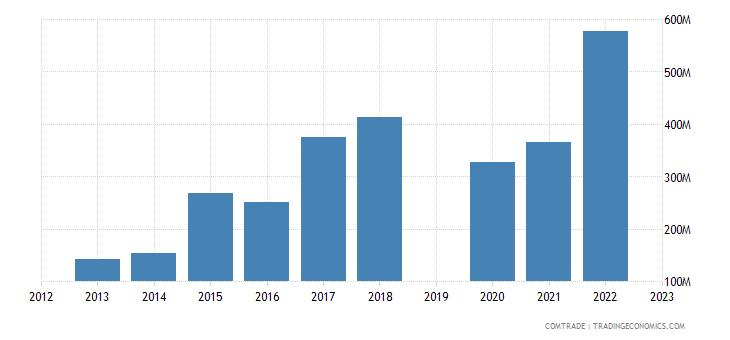israel exports slovenia