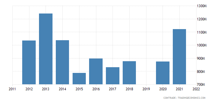 israel exports spain