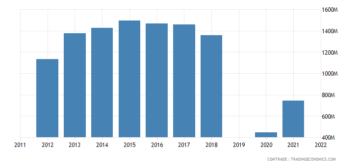 israel exports switzerland