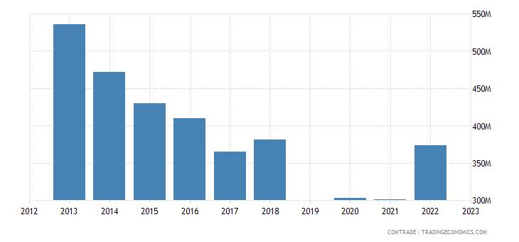 israel exports thailand