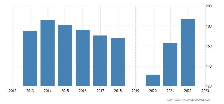 israel exports united states