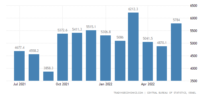 Israel Exports | 2019 | Data | Chart | Calendar | Forecast
