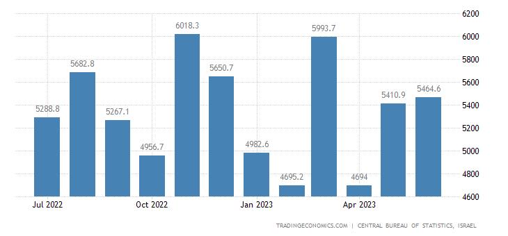 Israel Exports