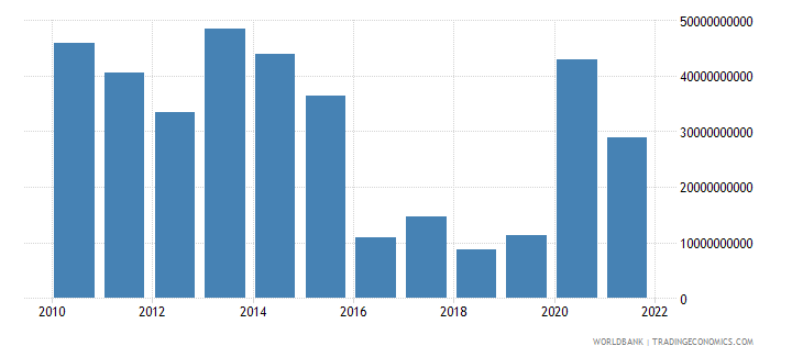 israel external balance on goods and services constant lcu wb data