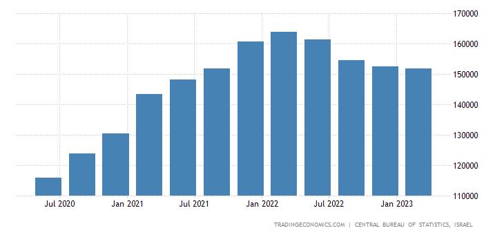 Israel Gross External Debt