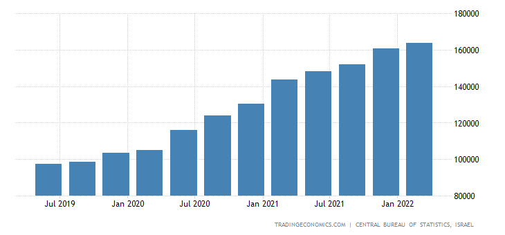 Israel Gross External Debt