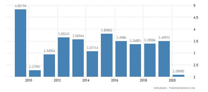 israel fertilizer consumption percent of fertilizer production wb data