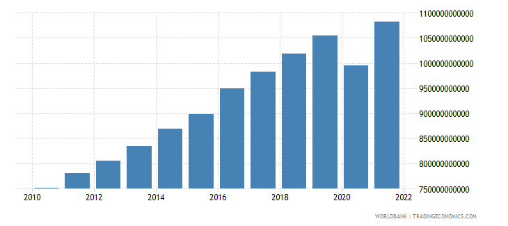 israel final consumption expenditure constant lcu wb data