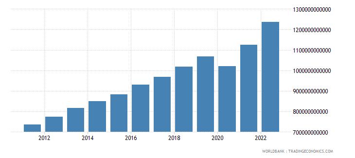 israel final consumption expenditure current lcu wb data