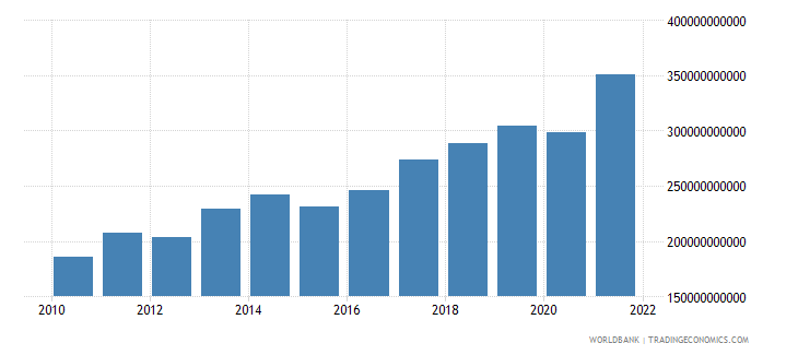 israel final consumption expenditure us dollar wb data