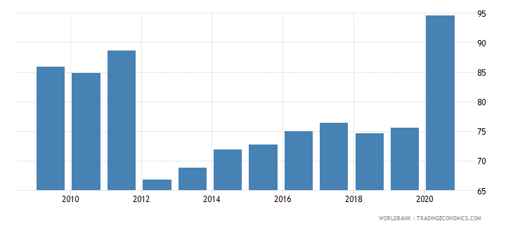 israel financial system deposits to gdp percent wb data