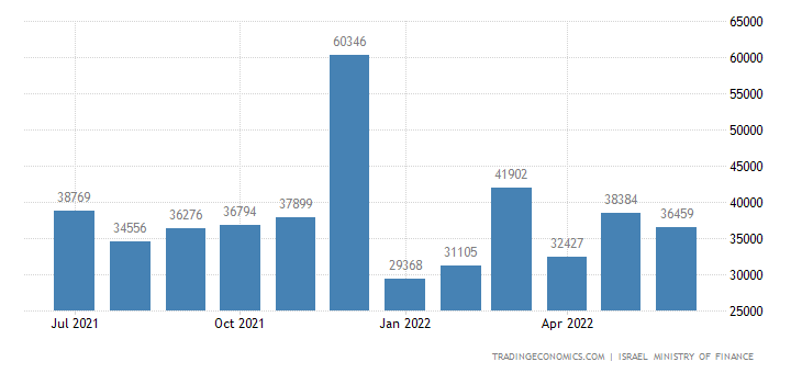 Israel Fiscal Expenditure