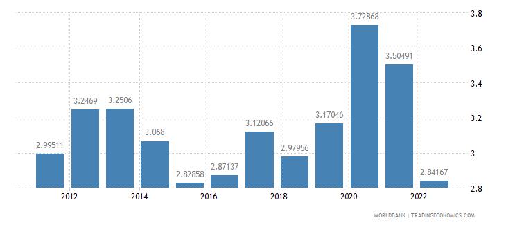 israel food exports percent of merchandise exports wb data