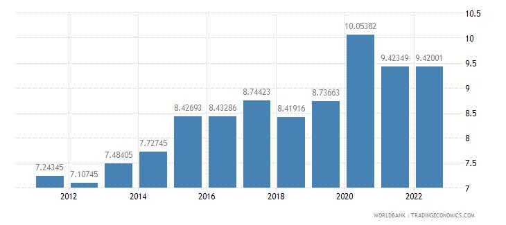 israel food imports percent of merchandise imports wb data