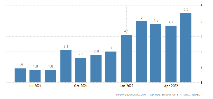 Israel Food Inflation