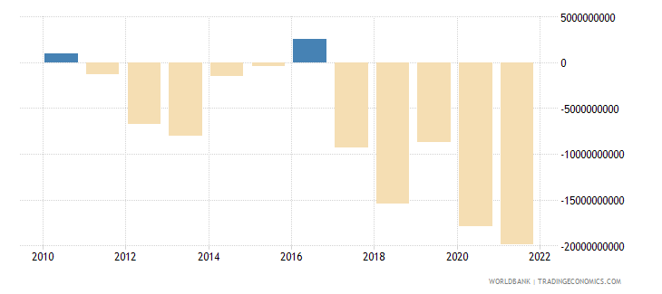 israel foreign direct investment net bop us dollar wb data